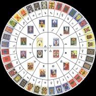 tarot-astrology-correspondence