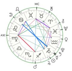 Astrochart for the evening leading into the full moon